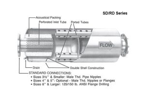 BLower Silencers SD-RD