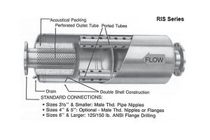 Blower Silencers RIS