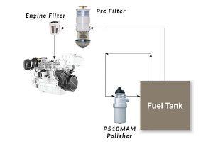 Fuel Polishing Recirculation Filter _ P510MAM